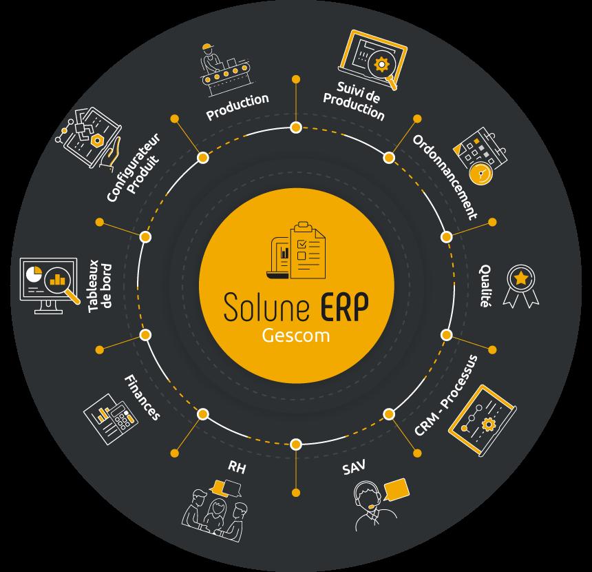 Solune ERP, logiciel ERP/GPAO modulaire.
